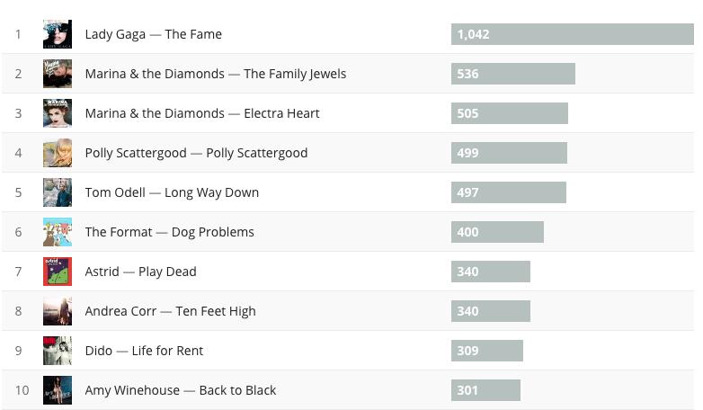 Last FM albums