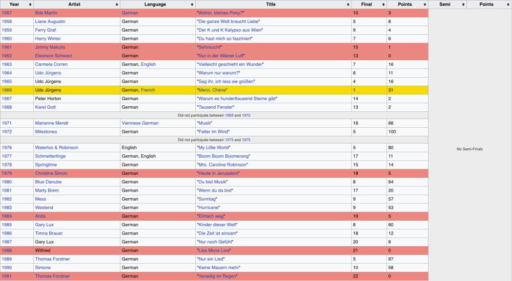 Austria Eurovision History