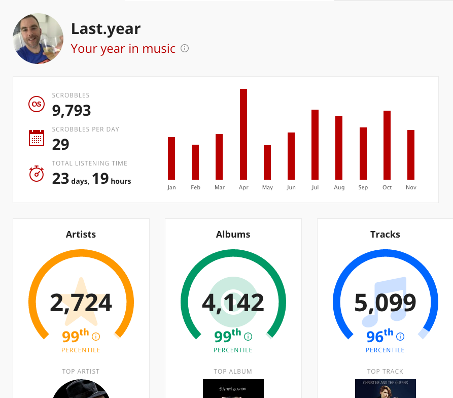 last.fm: a year in music