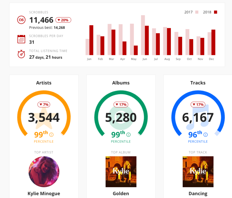 LAST FM: A Year In Numbers